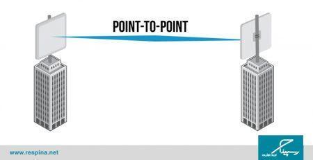 اینترنت نقطه به نقطه